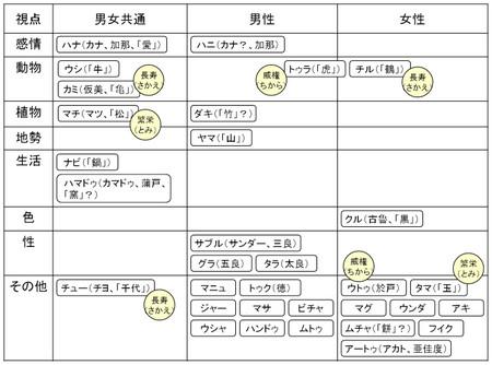 Yana_map